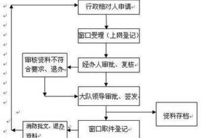 深圳市消防批文代办