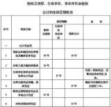 云浮企业增资垫资注册