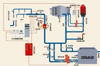 杭州消防设计公司
