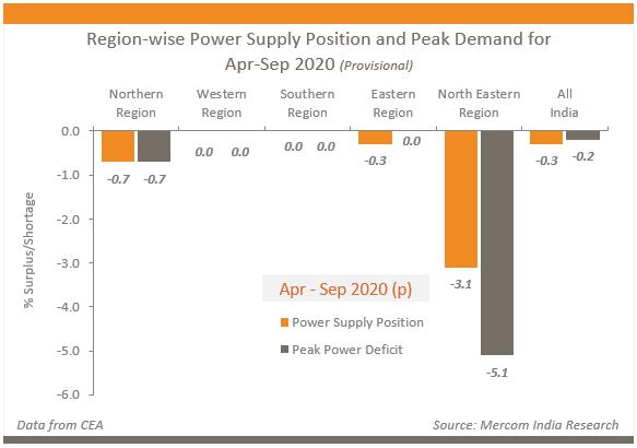 4-9月印度电力供应赤字缩至0.3% 东北地区供应最差