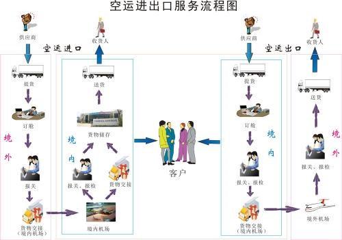 商检报告的一些具体流程是怎样的?