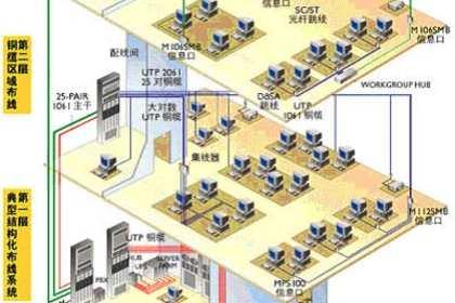 上海弱电网络工程
