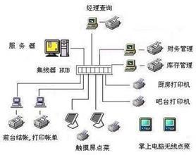 天津点菜宝系统安装维修