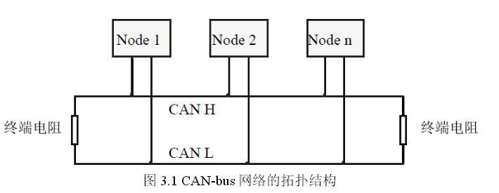 can_bus转换器usbcan收发器