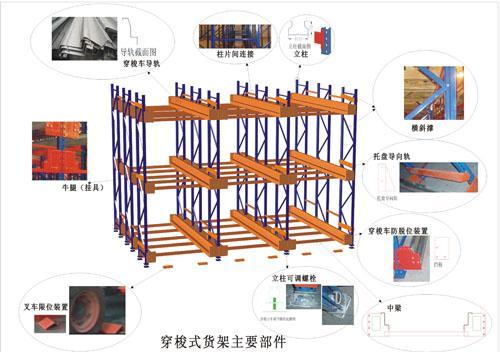 穿梭式货架结构图.jpg