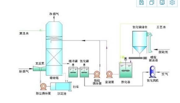 脱硫塔工艺流程.jpg