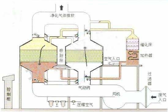 催化燃烧设备原理图.jpg