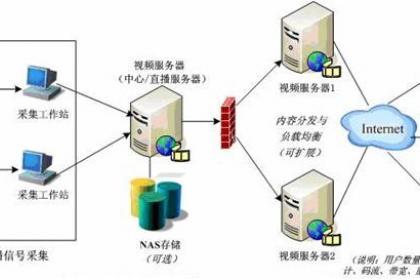 网络组建维修