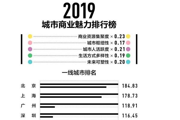 2019商业排行榜.jpg