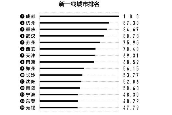 新一线城市排名.jpg