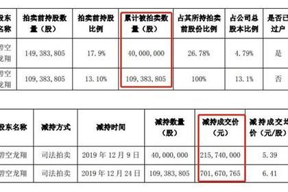 金一文化1.09亿股司法拍卖7亿元成交 控股股东生变