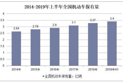 2019年中国报废机车回收行业前景,政策加持,将迎来发展新机遇