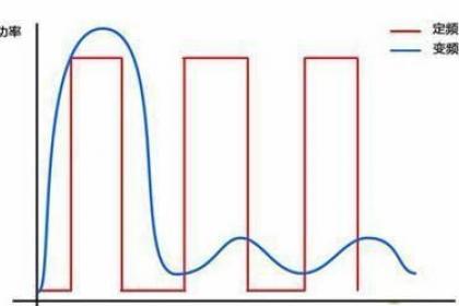 变频空调制热时功率是如何变化的