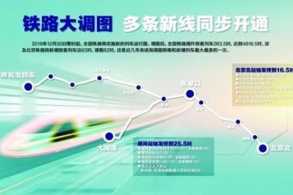 京津冀所有地级市实现高铁全覆盖