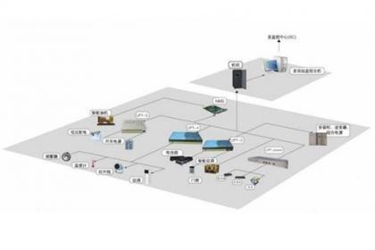 南昌银行监控系统