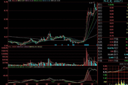 杭州股票开户,正规可靠,费用低