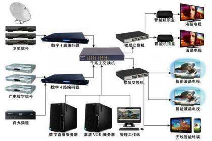 北京卫星天线安装