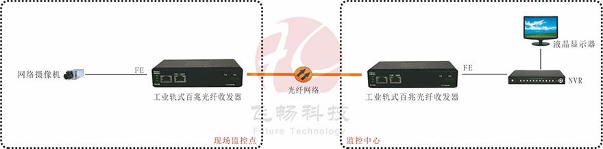 工业级1路百兆以太网 光纤收发器4.jpg