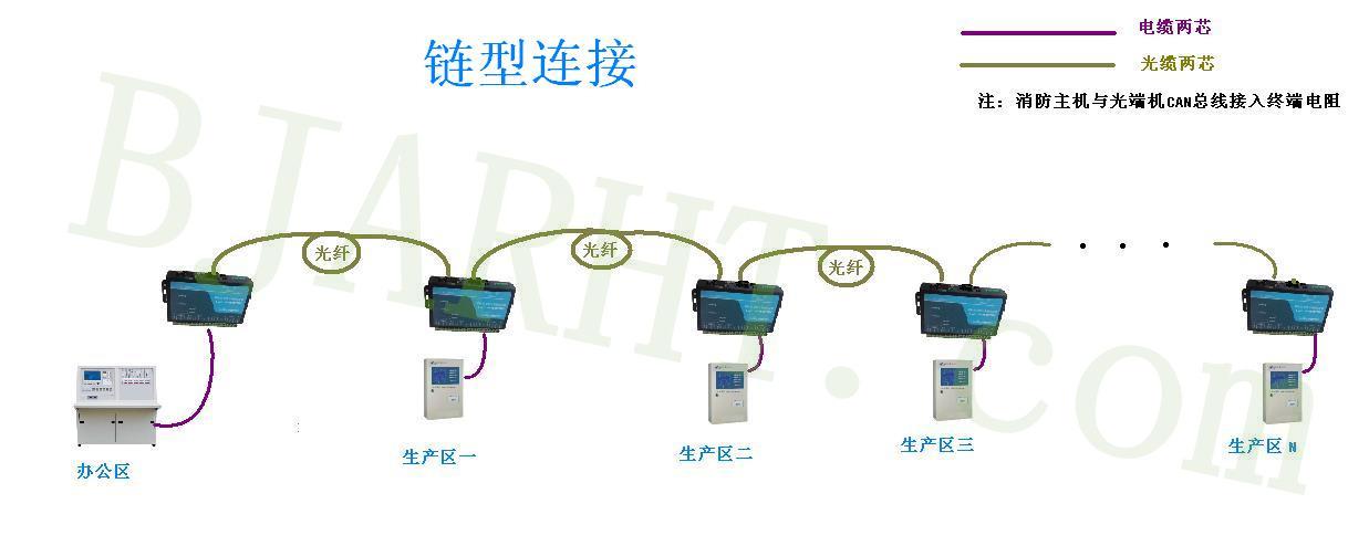 消防主机光纤联网-链型连接.JPG