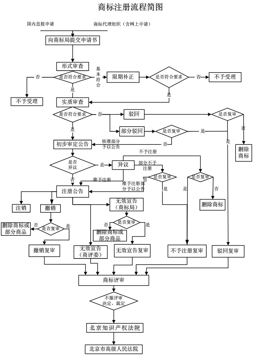 商标流程图.png