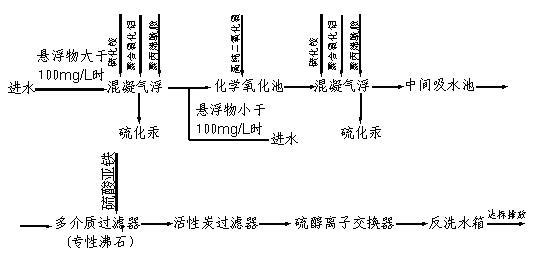 除汞流程图.png